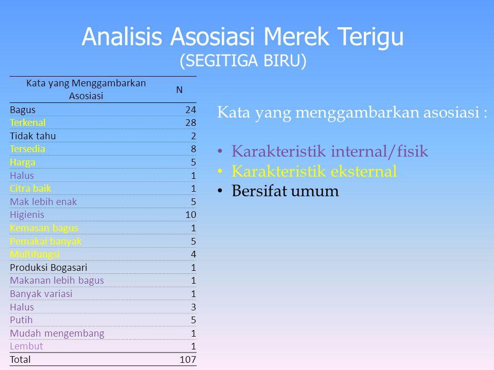 Analisis Asosiasi Merek Terigu