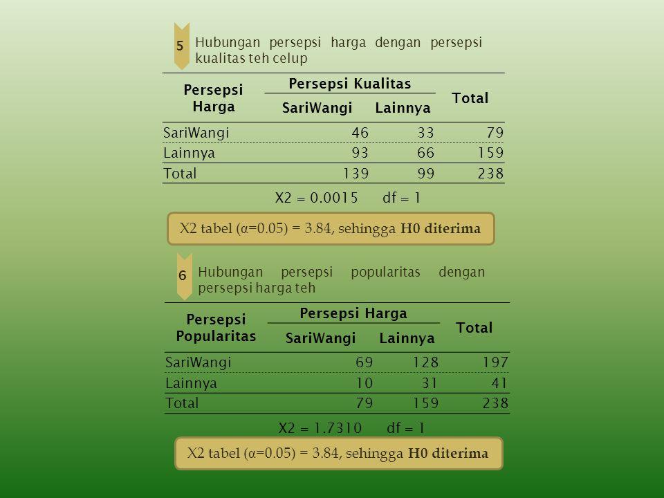 X2 tabel (α=0.05) = 3.84, sehingga H0 diterima