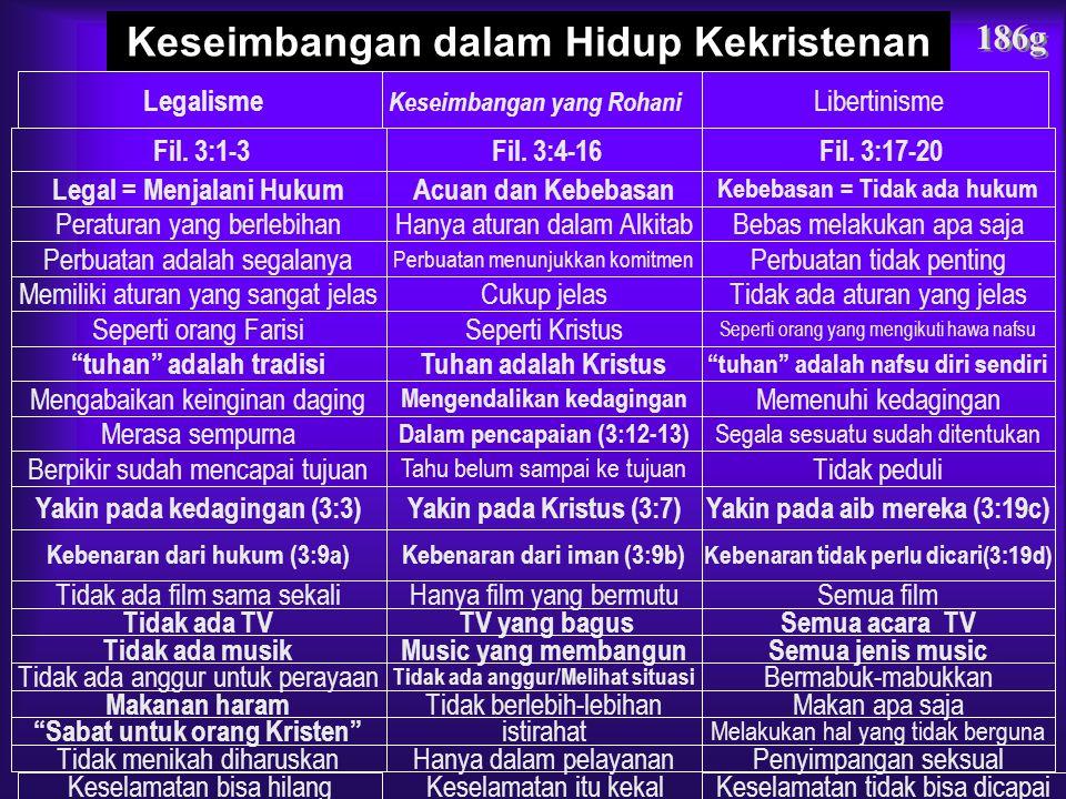 Keseimbangan dalam Hidup Kekristenan