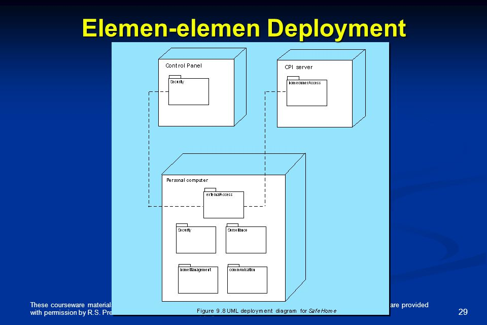 Elemen-elemen Deployment