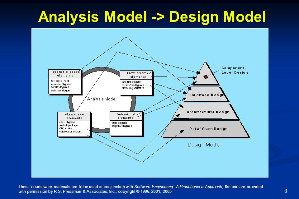 Analysis Model -> Design Model