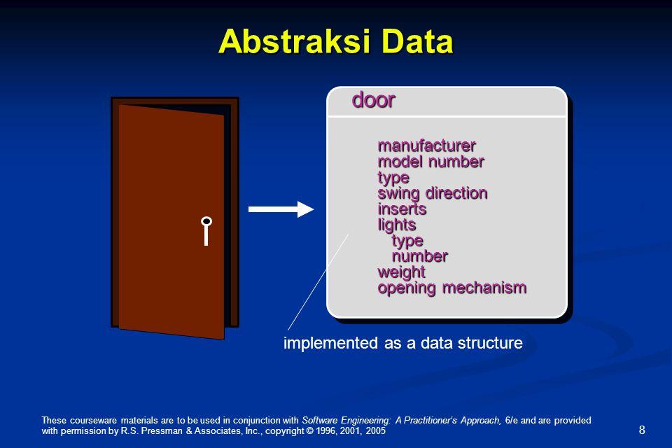 Abstraksi Data door manufacturer model number type swing direction
