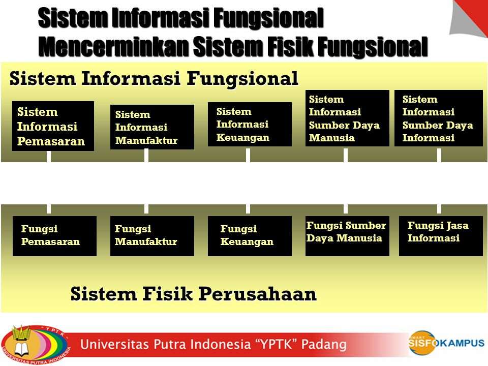 Sistem Informasi Fungsional Mencerminkan Sistem Fisik Fungsional