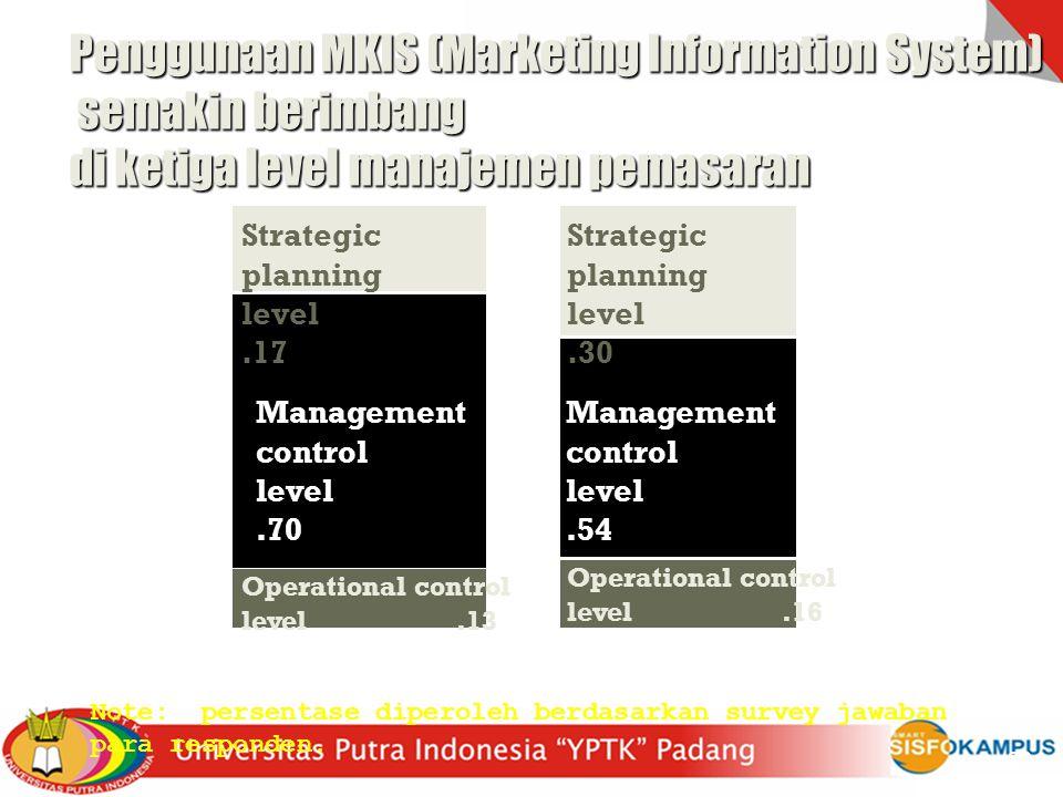 Penggunaan MKIS (Marketing Information System) semakin berimbang