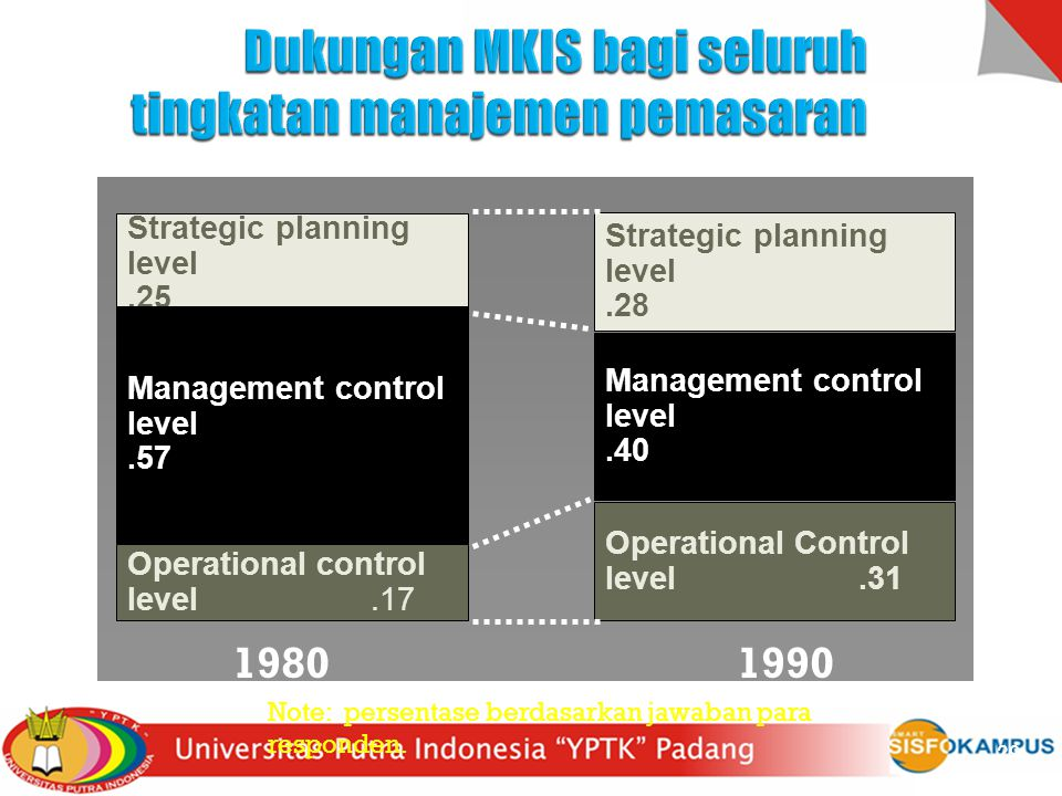 Dukungan MKIS bagi seluruh tingkatan manajemen pemasaran