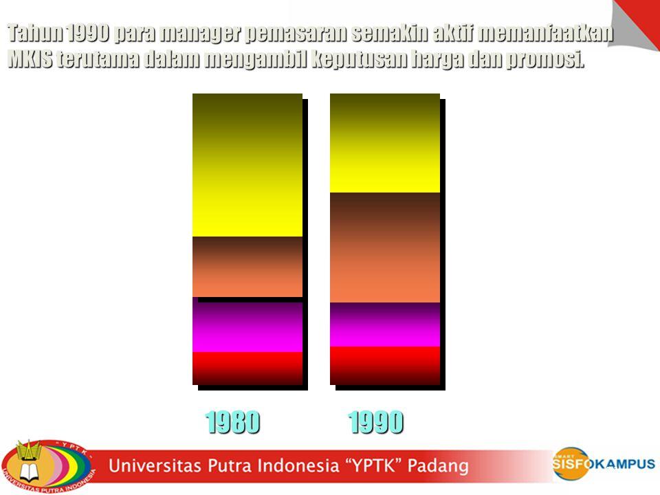 Tahun 1990 para manager pemasaran semakin aktif memanfaatkan MKIS terutama dalam mengambil keputusan harga dan promosi.