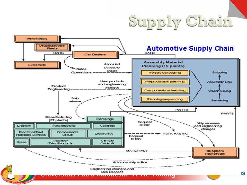 Supply Chain Automotive Supply Chain