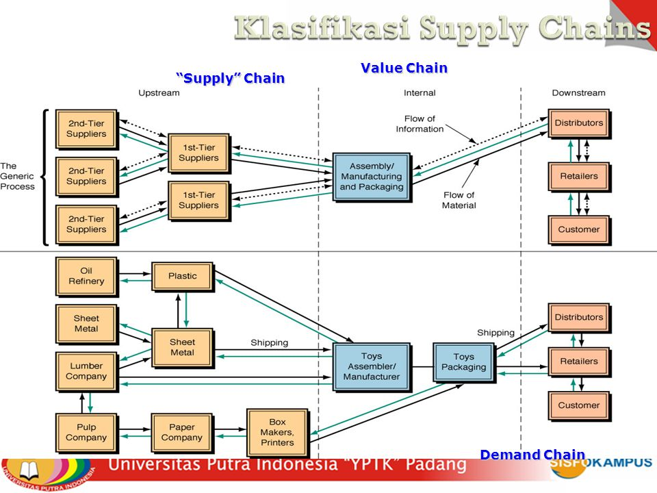 Klasifikasi Supply Chains