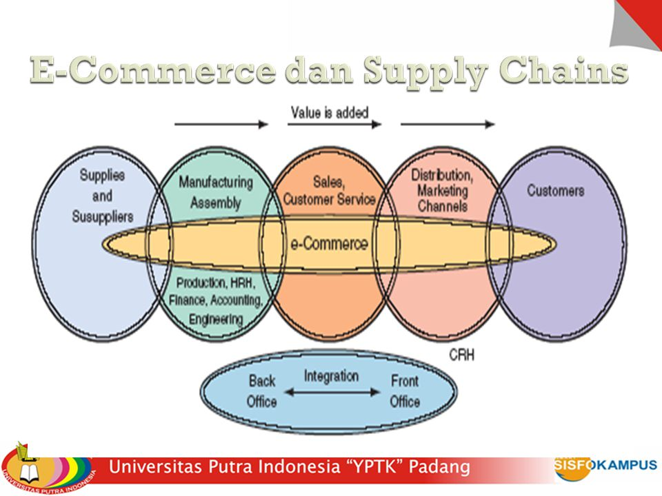 E-Commerce dan Supply Chains