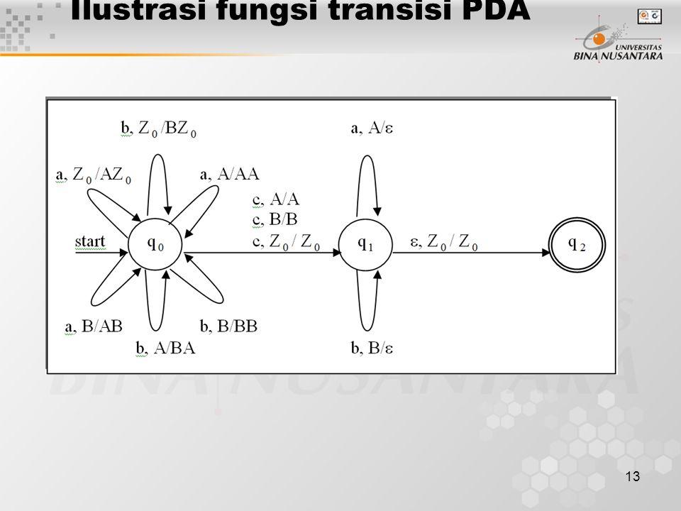 Ilustrasi fungsi transisi PDA
