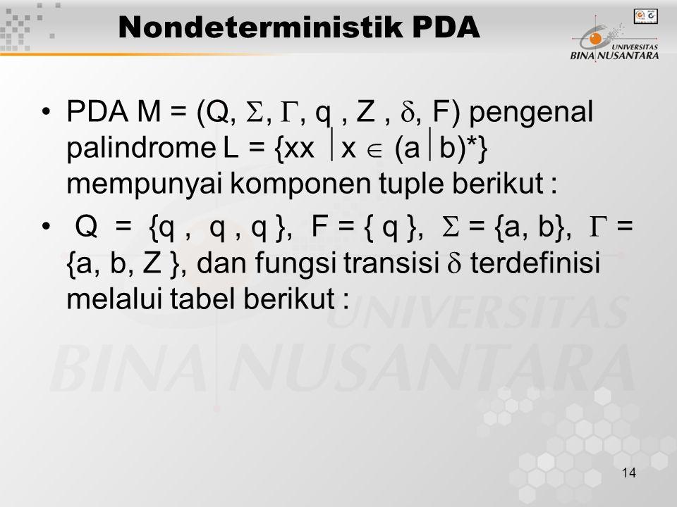 Nondeterministik PDA PDA M = (Q, , , q , Z , , F) pengenal palindrome L = {xx x  (ab)*} mempunyai komponen tuple berikut :