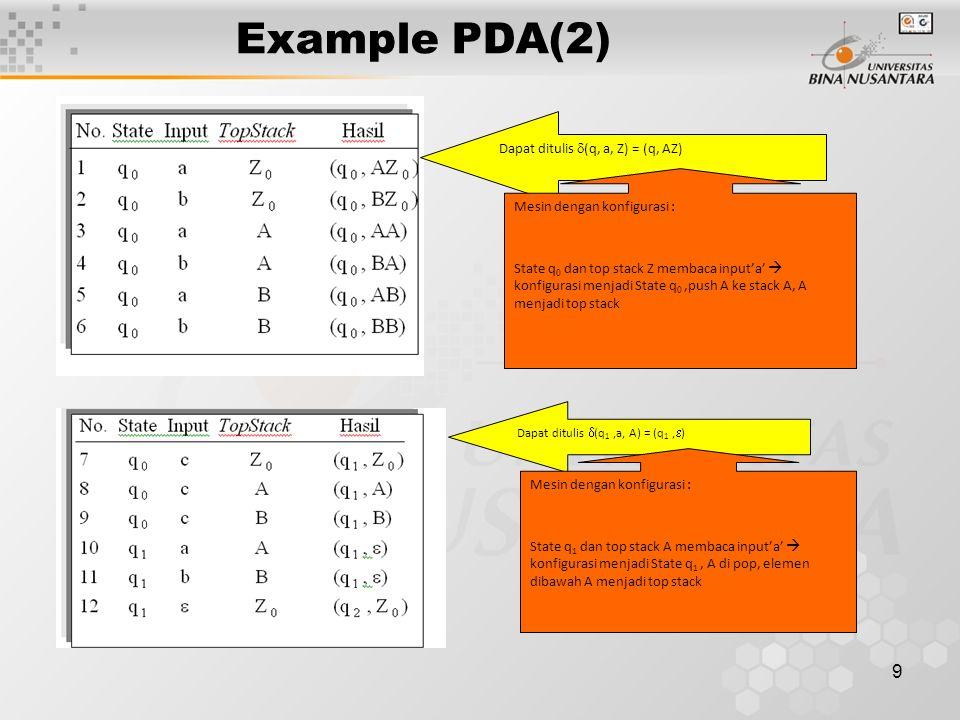 Example PDA(2) Dapat ditulis (q, a, Z) = (q, AZ)