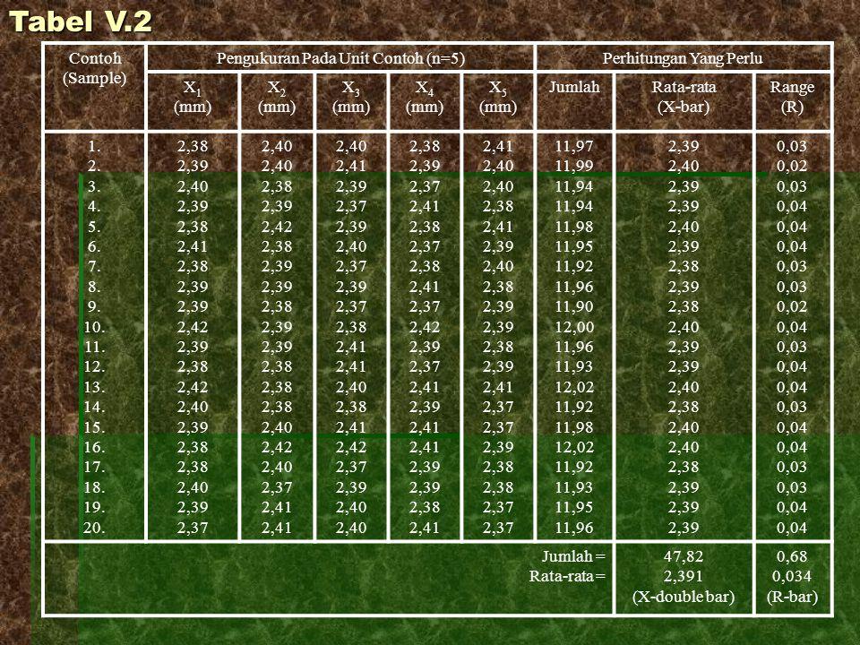 Tabel V.2 Contoh (Sample) Pengukuran Pada Unit Contoh (n=5)