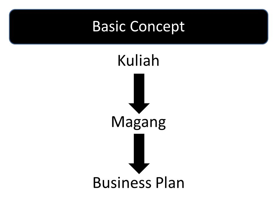 Kuliah Magang Business Plan