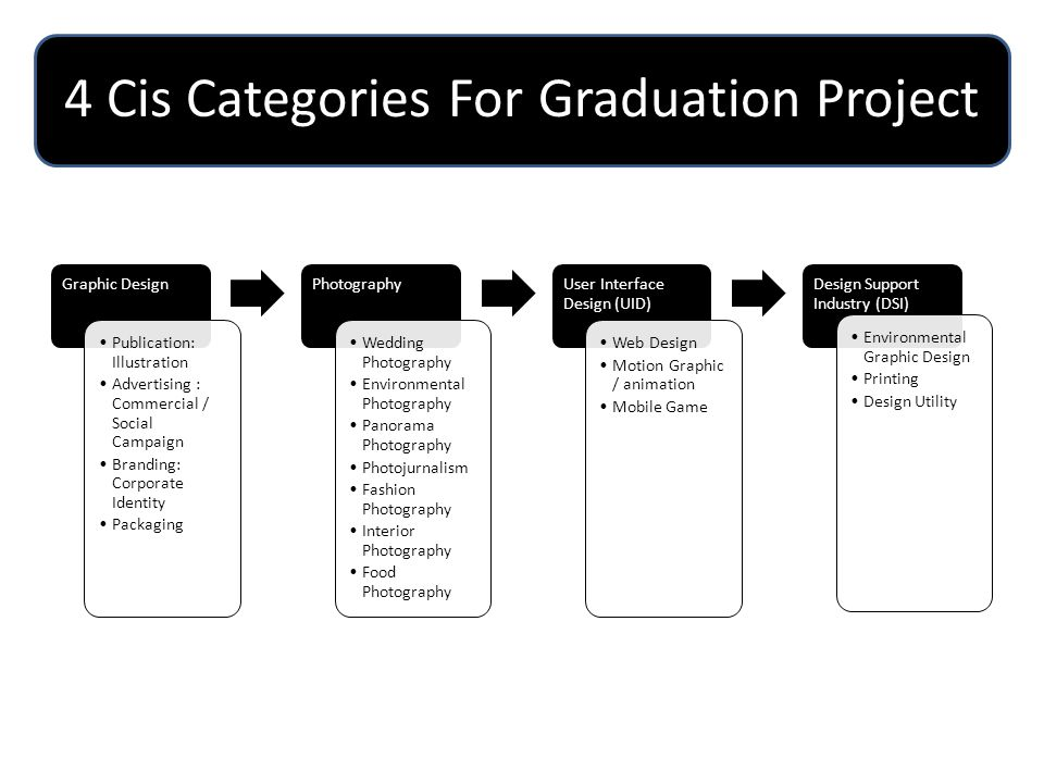 4 Cis Categories For Graduation Project