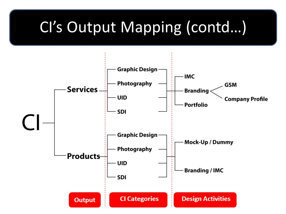 CI's Output Mapping (contd…)