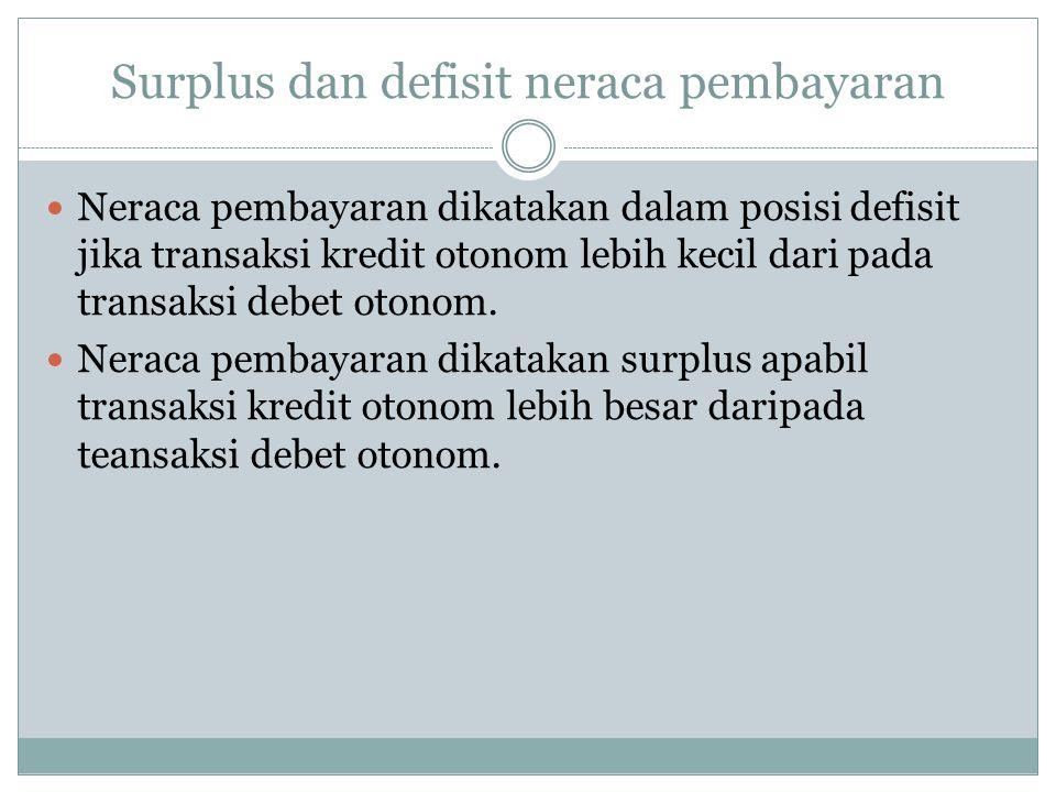 Surplus dan defisit neraca pembayaran