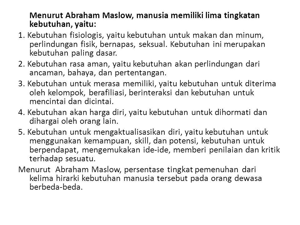 Menurut Abraham Maslow, manusia memiliki lima tingkatan kebutuhan, yaitu: