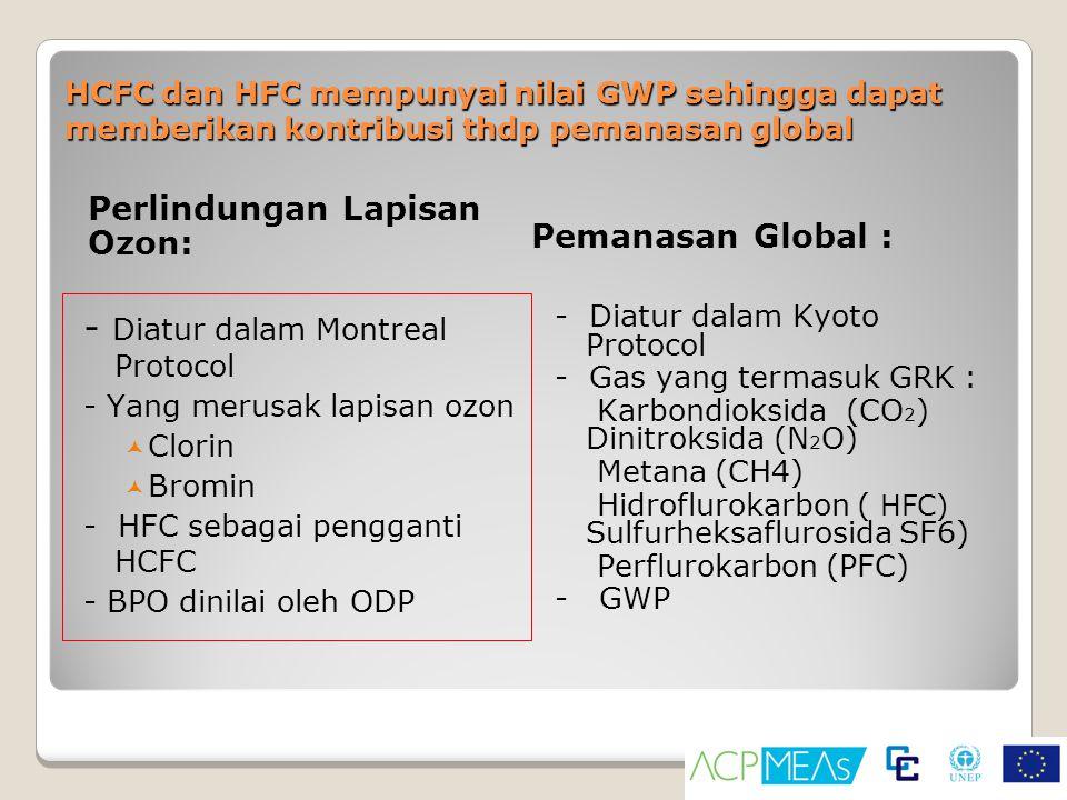 - Diatur dalam Montreal Protocol