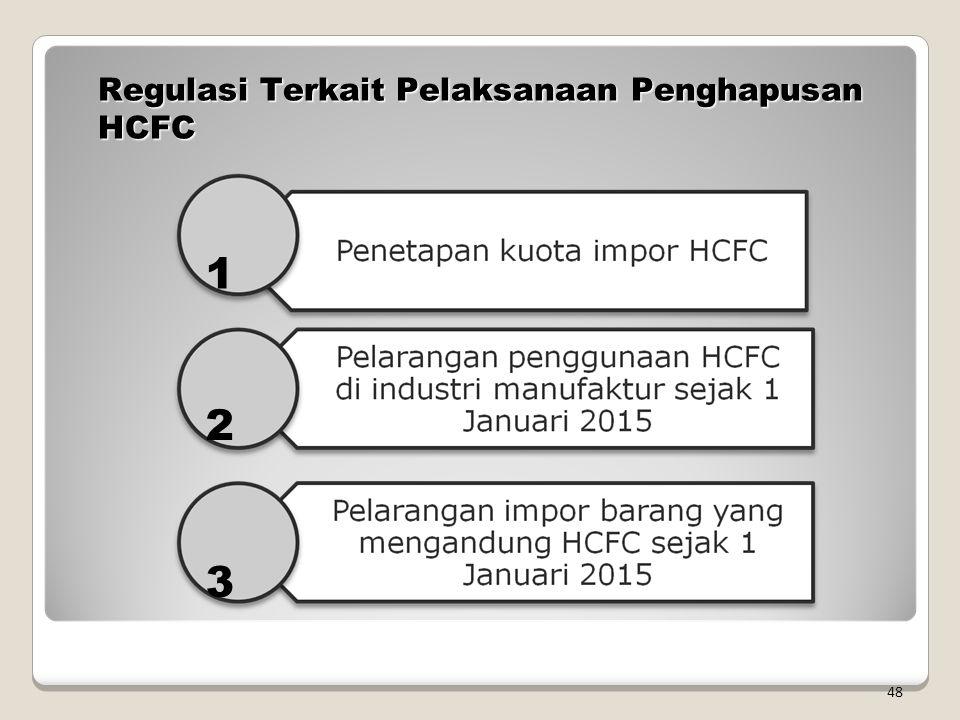 Regulasi Terkait Pelaksanaan Penghapusan HCFC
