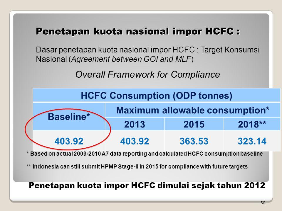 Penetapan kuota nasional impor HCFC :