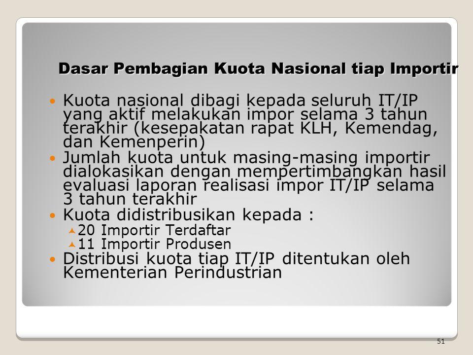Dasar Pembagian Kuota Nasional tiap Importir