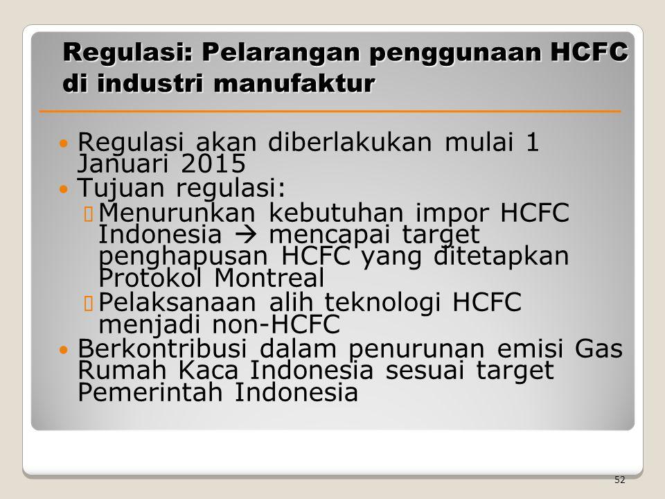 Regulasi: Pelarangan penggunaan HCFC di industri manufaktur
