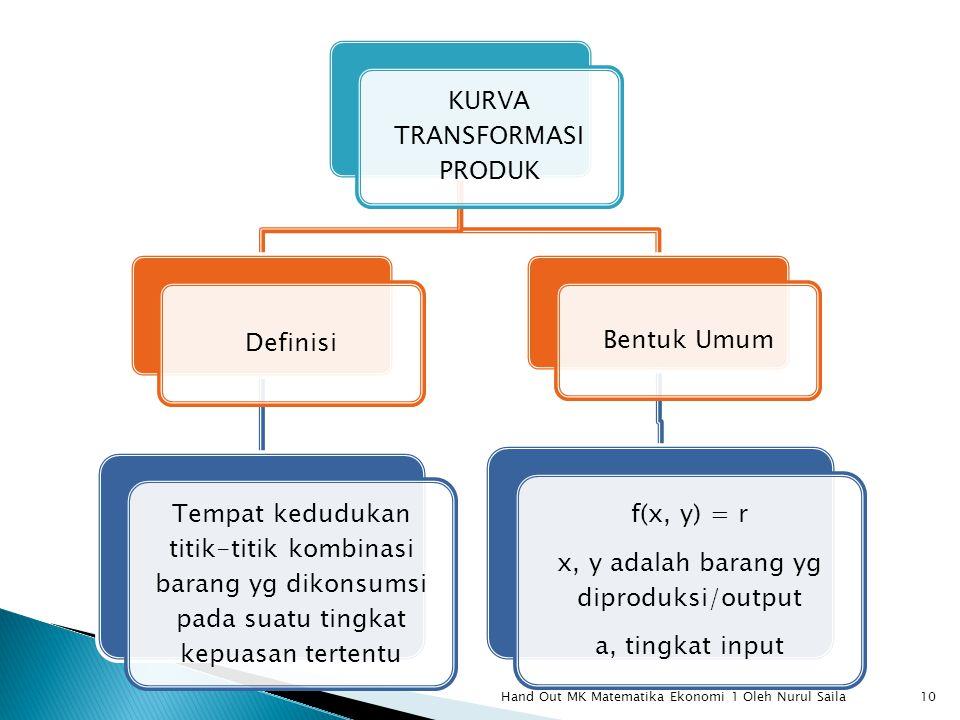Hand Out MK Matematika Ekonomi 1 Oleh Nurul Saila