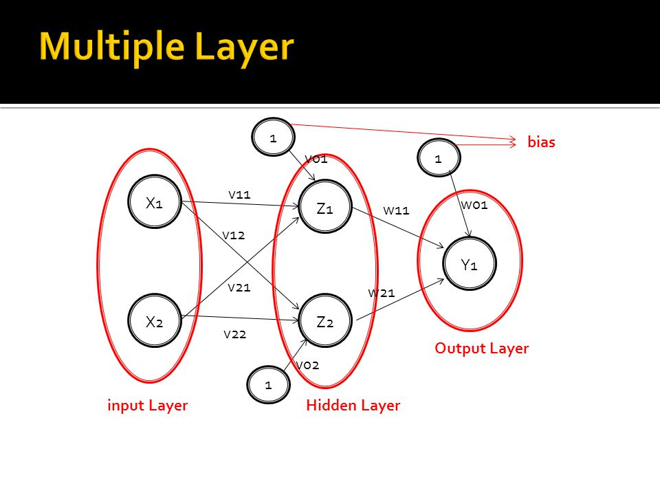 Multiple Layer 1 bias v01 1 v11 X1 w01 Z1 w11 v12 Y1 v21 w21 X2 Z2 v22