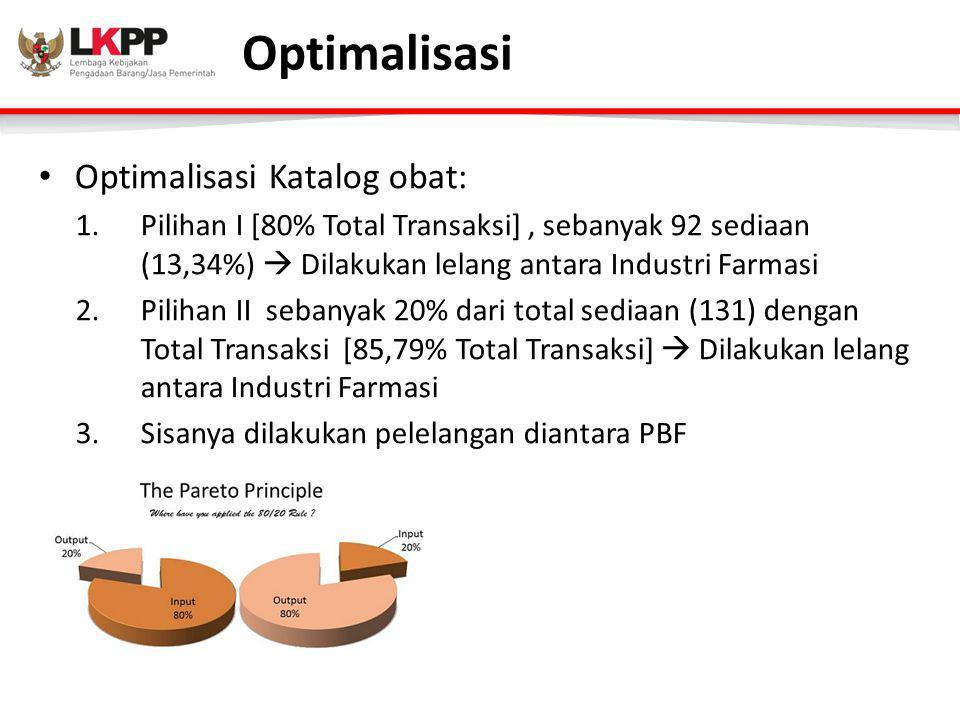 Optimalisasi Optimalisasi Katalog obat: