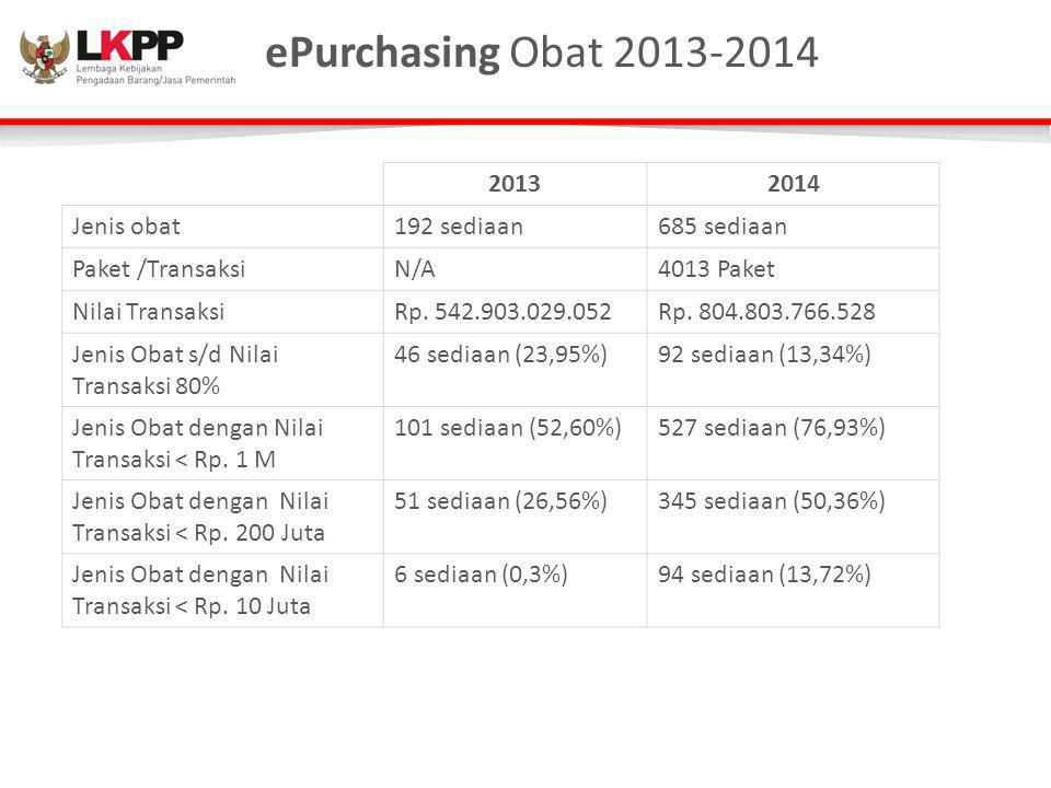 ePurchasing Obat 2013-2014 2013 2014 Jenis obat 192 sediaan