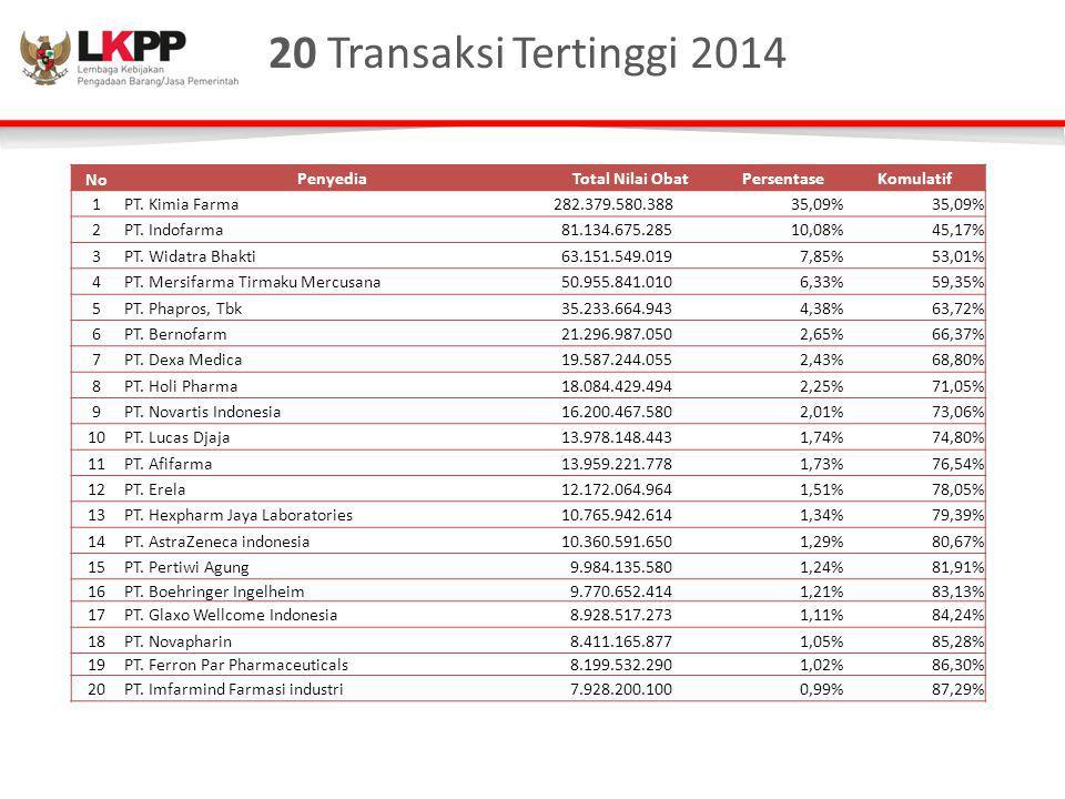 20 Transaksi Tertinggi 2014 No Penyedia Total Nilai Obat Persentase
