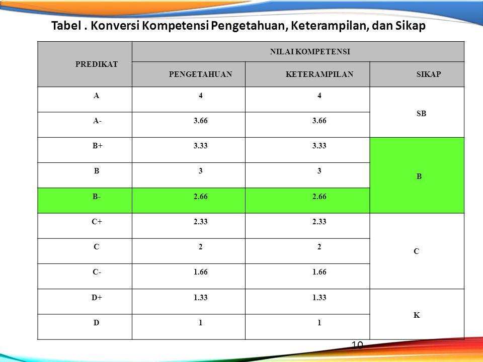 Tabel . Konversi Kompetensi Pengetahuan, Keterampilan, dan Sikap