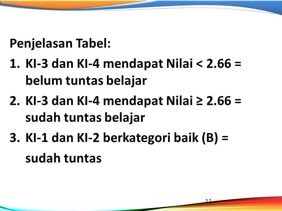 Penjelasan Tabel: KI-3 dan KI-4 mendapat Nilai < 2.66 = belum tuntas belajar. KI-3 dan KI-4 mendapat Nilai ≥ 2.66 = sudah tuntas belajar.