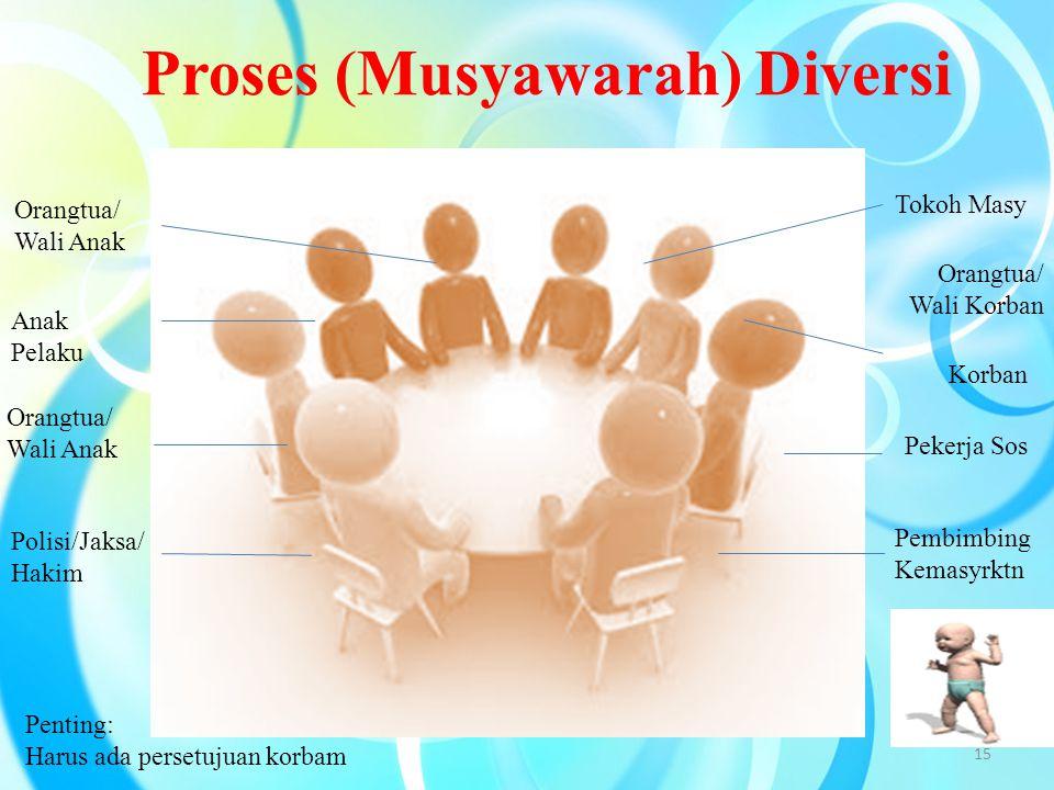 Proses (Musyawarah) Diversi
