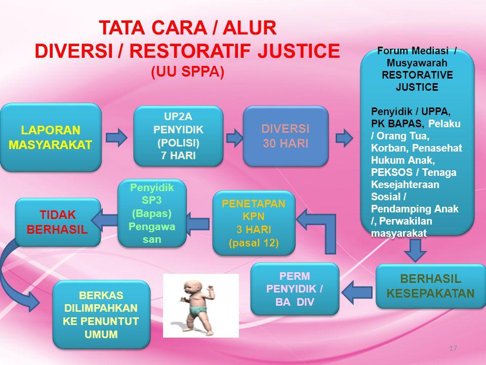 TATA CARA / ALUR DIVERSI / RESTORATIF JUSTICE (UU SPPA)