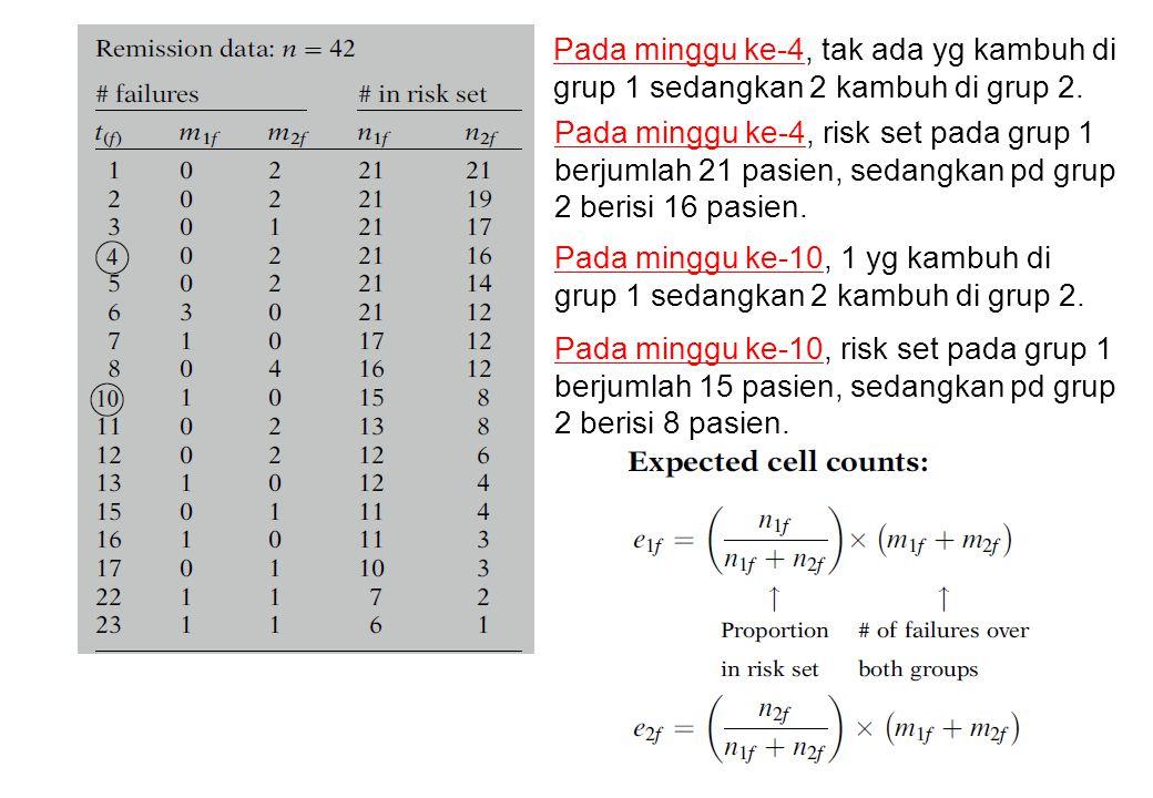 Pada minggu ke-4, tak ada yg kambuh di grup 1 sedangkan 2 kambuh di grup 2.