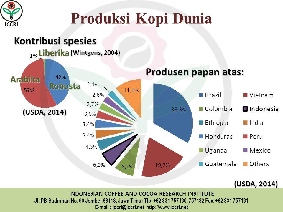 Produksi Kopi Dunia Kontribusi spesies Produsen papan atas: Liberika