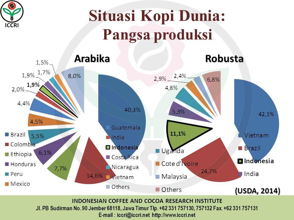 Situasi Kopi Dunia: Pangsa produksi Arabika Robusta (USDA, 2014)