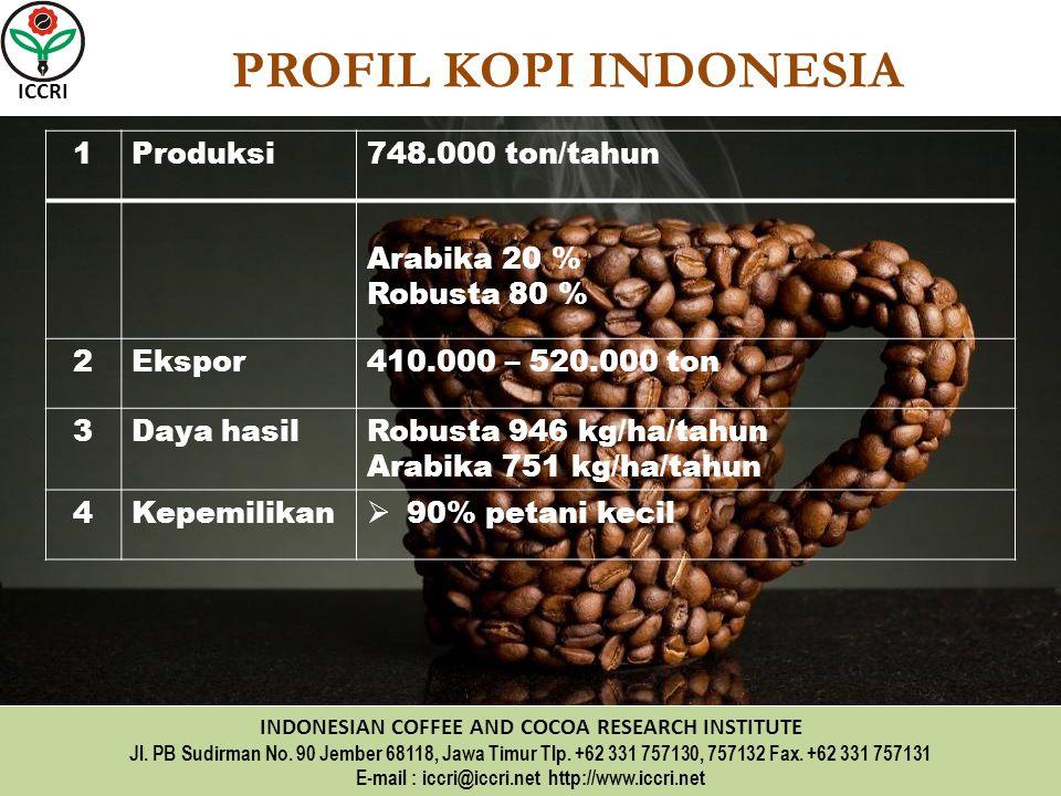 PROFIL KOPI INDONESIA 1 Produksi 748.000 ton/tahun Arabika 20 %
