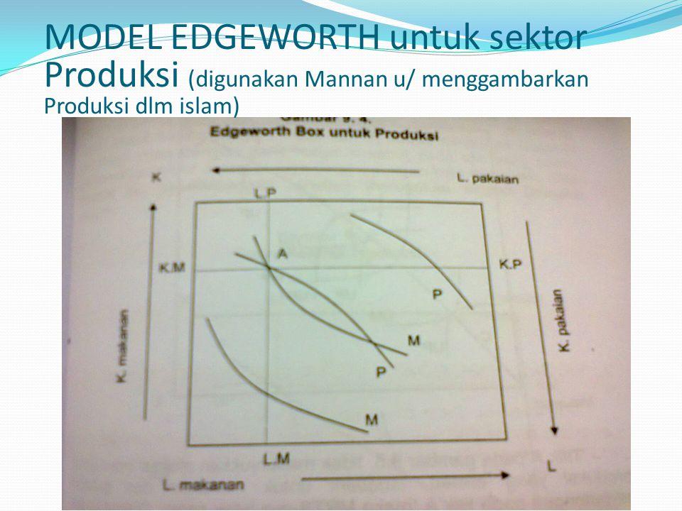 MODEL EDGEWORTH untuk sektor Produksi (digunakan Mannan u/ menggambarkan Produksi dlm islam)