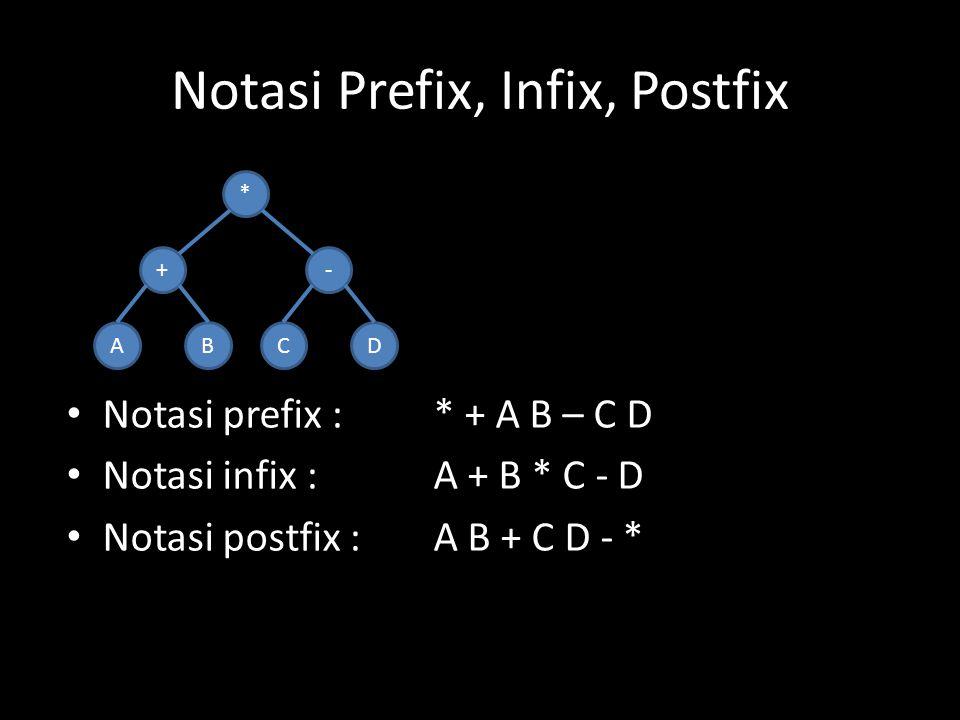 Notasi Prefix, Infix, Postfix