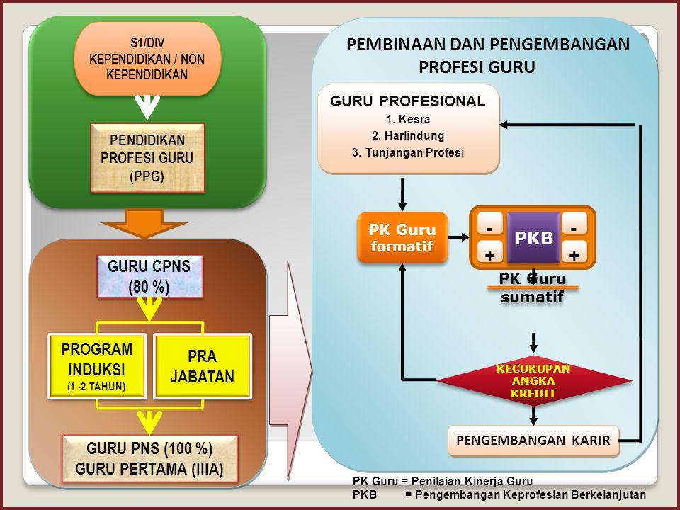 - + PKB GURU CPNS (80 %) PROGRAM PRA JABATAN INDUKSI GURU PNS (100 %)