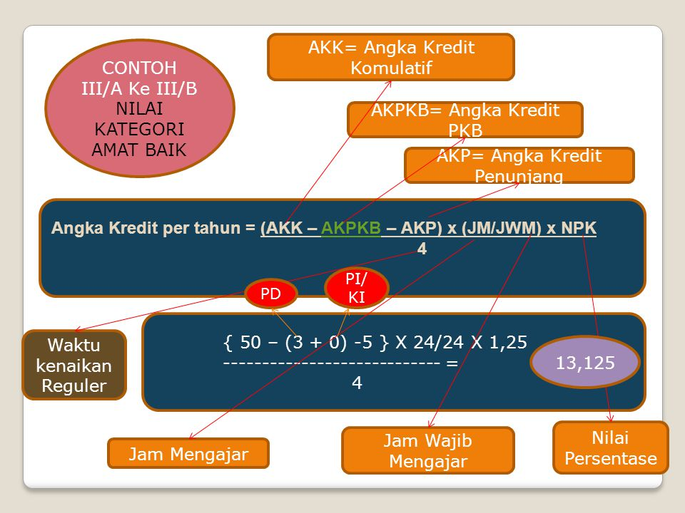 AKK= Angka Kredit Komulatif CONTOH III/A Ke III/B NILAI KATEGORI