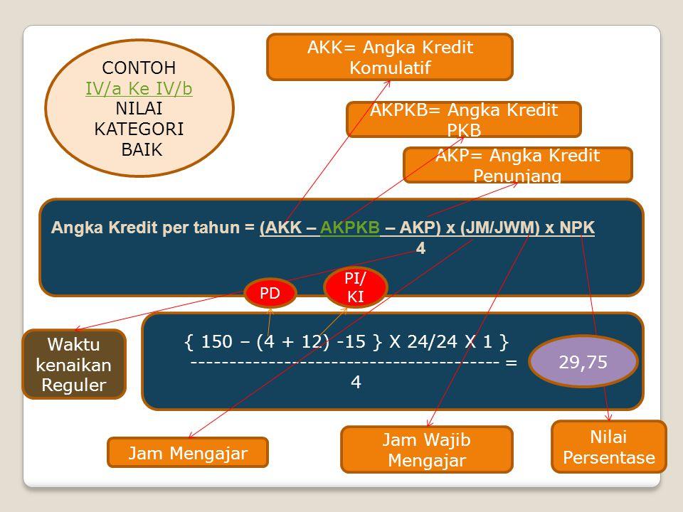 AKK= Angka Kredit Komulatif CONTOH IV/a Ke IV/b NILAI KATEGORI BAIK