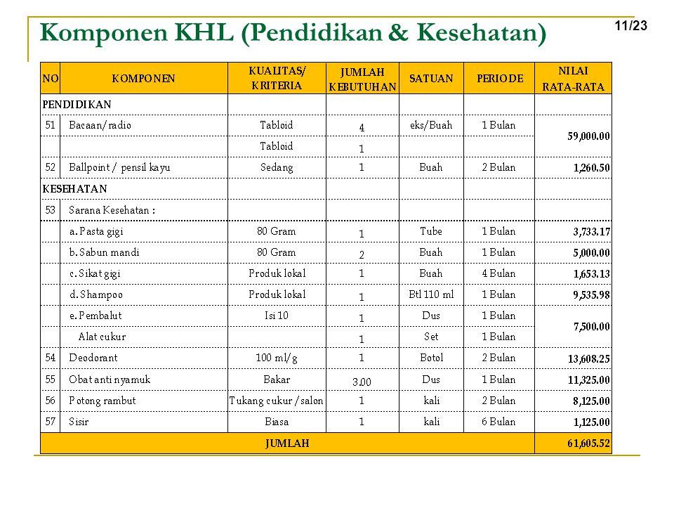 Komponen KHL (Pendidikan & Kesehatan)