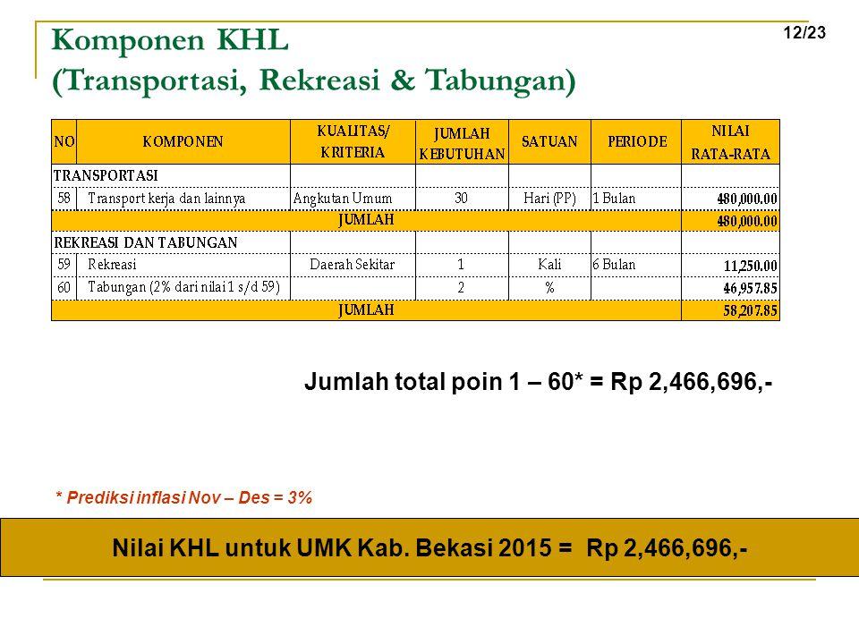 Nilai KHL untuk UMK Kab. Bekasi 2015 = Rp 2,466,696,-