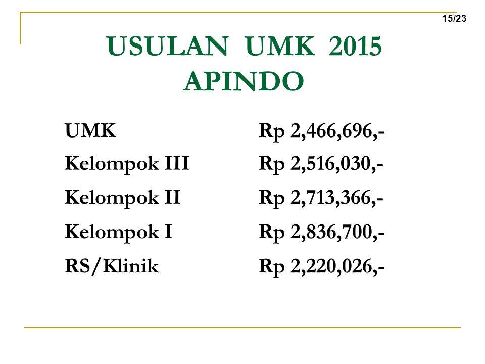 USULAN UMK 2015 APINDO UMK Rp 2,466,696,- Kelompok III Rp 2,516,030,-