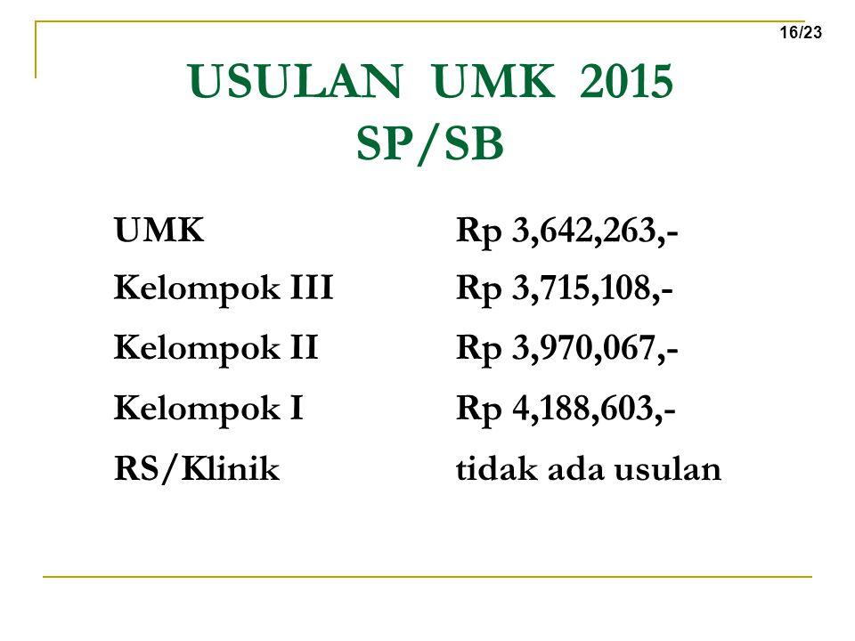 USULAN UMK 2015 SP/SB UMK Rp 3,642,263,- Kelompok III Rp 3,715,108,-