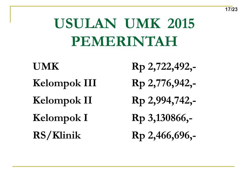 USULAN UMK 2015 PEMERINTAH UMK Rp 2,722,492,-